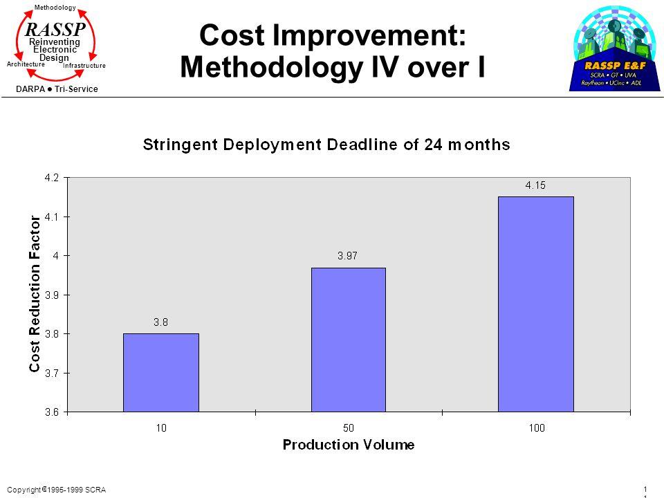 Copyright 1995-1999 SCRA 110110 Methodology Reinventing Electronic Design Architecture Infrastructure DARPA Tri-Service RASSP Cost Improvement: Method