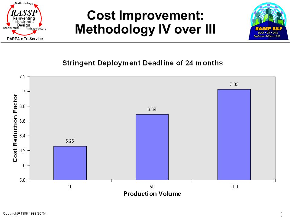Copyright 1995-1999 SCRA 111111 Methodology Reinventing Electronic Design Architecture Infrastructure DARPA Tri-Service RASSP Cost Improvement: Method