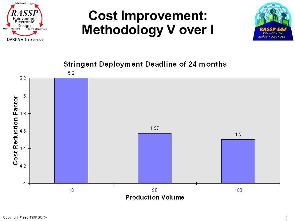 Copyright 1995-1999 SCRA 112112 Methodology Reinventing Electronic Design Architecture Infrastructure DARPA Tri-Service RASSP Cost Improvement: Method