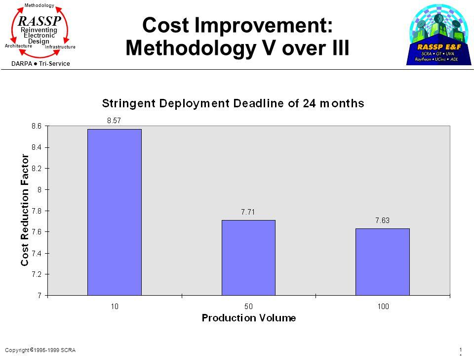 Copyright 1995-1999 SCRA 113113 Methodology Reinventing Electronic Design Architecture Infrastructure DARPA Tri-Service RASSP Cost Improvement: Method