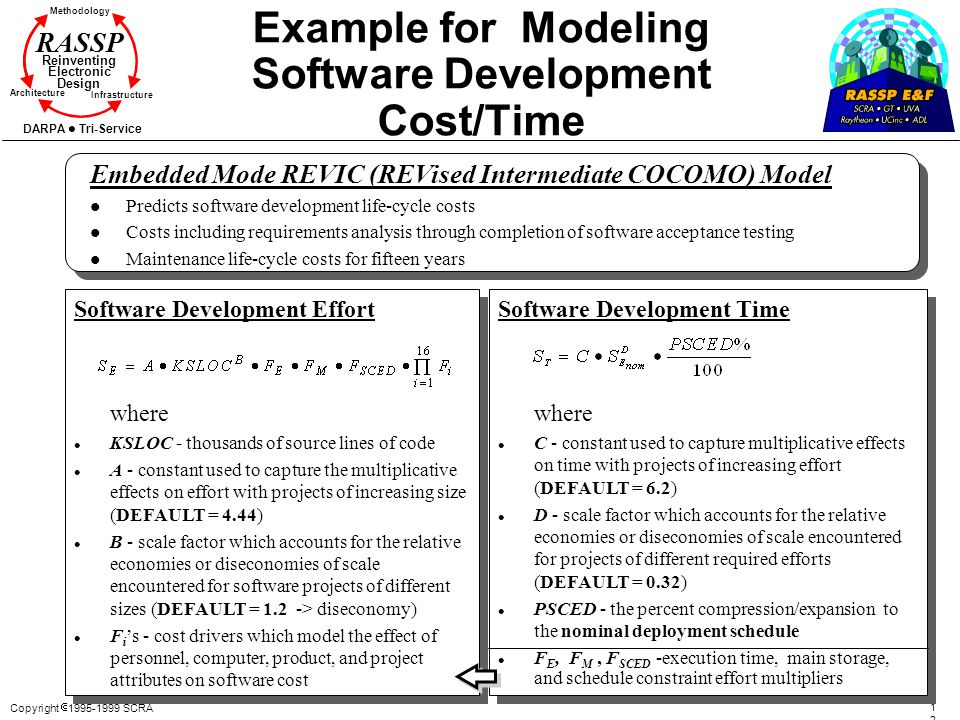 Copyright 1995-1999 SCRA 1212 Methodology Reinventing Electronic Design Architecture Infrastructure DARPA Tri-Service RASSP Example for Modeling Softw
