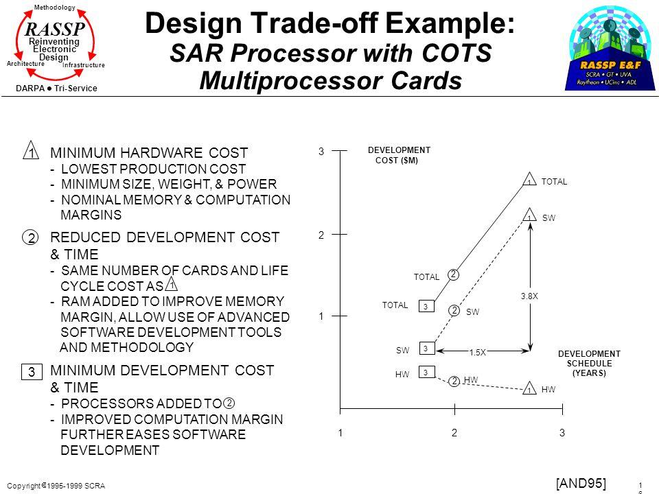 Copyright 1995-1999 SCRA 1616 Methodology Reinventing Electronic Design Architecture Infrastructure DARPA Tri-Service RASSP Design Trade-off Example: