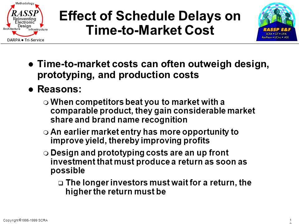 Copyright 1995-1999 SCRA 1919 Methodology Reinventing Electronic Design Architecture Infrastructure DARPA Tri-Service RASSP Effect of Schedule Delays