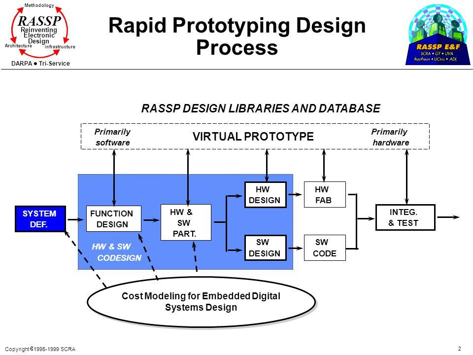 Copyright 1995-1999 SCRA 2 Methodology Reinventing Electronic Design Architecture Infrastructure DARPA Tri-Service RASSP Rapid Prototyping Design Proc