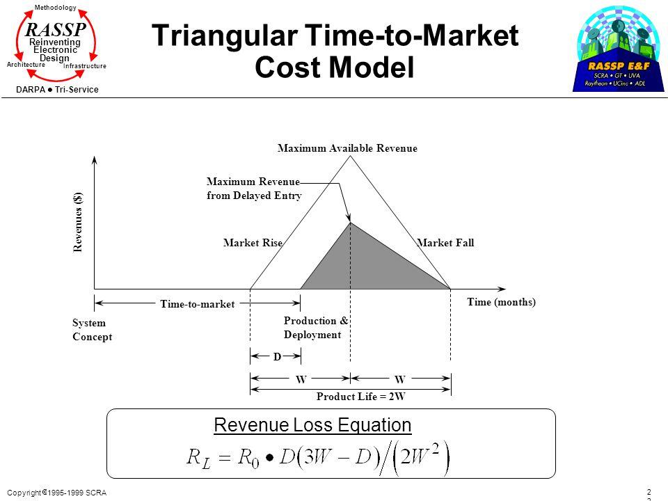 Copyright 1995-1999 SCRA2 Methodology Reinventing Electronic Design Architecture Infrastructure DARPA Tri-Service RASSP Triangular Time-to-Market Cost
