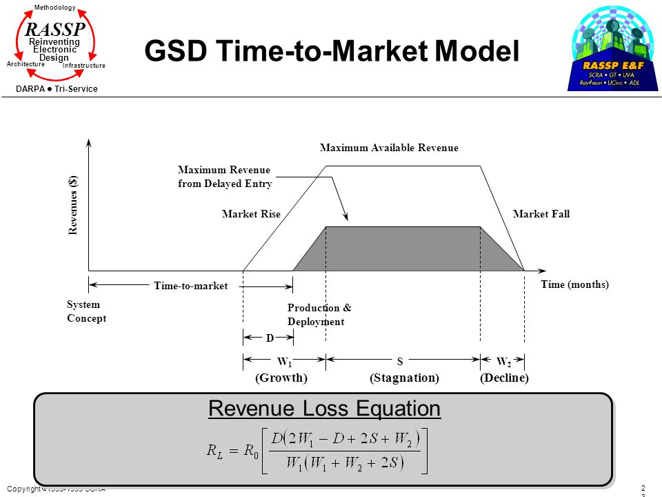 Copyright 1995-1999 SCRA 2323 Methodology Reinventing Electronic Design Architecture Infrastructure DARPA Tri-Service RASSP GSD Time-to-Market Model R