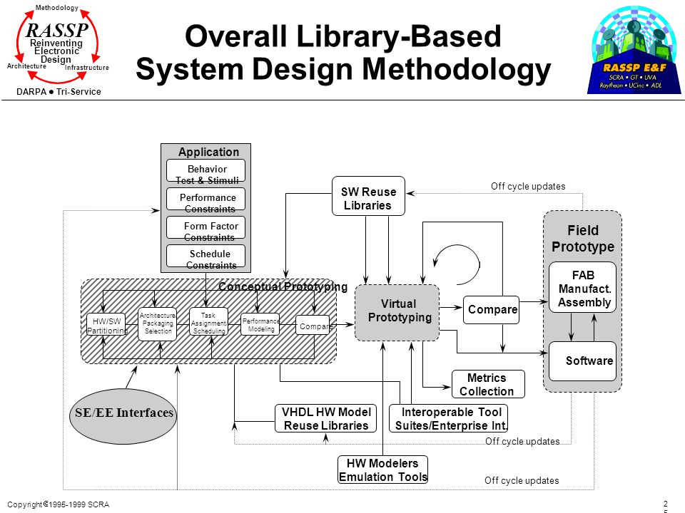 Copyright 1995-1999 SCRA 2525 Methodology Reinventing Electronic Design Architecture Infrastructure DARPA Tri-Service RASSP Overall Library-Based Syst