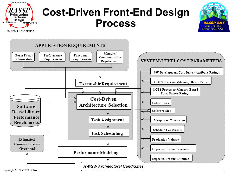 Copyright 1995-1999 SCRA 2727 Methodology Reinventing Electronic Design Architecture Infrastructure DARPA Tri-Service RASSP Cost-Driven Front-End Desi