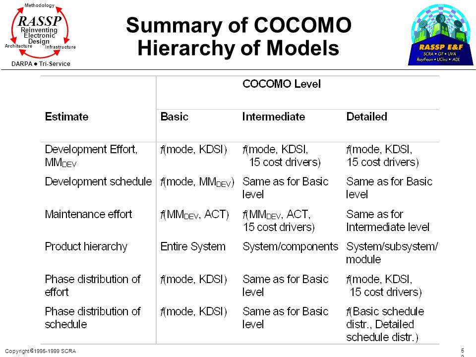 Copyright 1995-1999 SCRA 5959 Methodology Reinventing Electronic Design Architecture Infrastructure DARPA Tri-Service RASSP Summary of COCOMO Hierarch