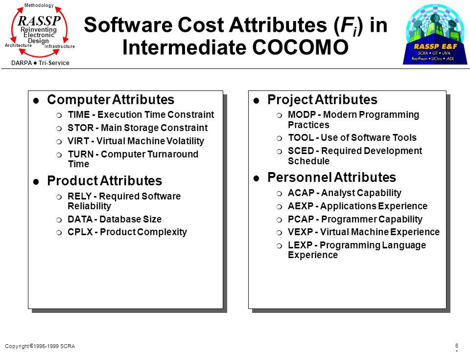 Copyright 1995-1999 SCRA 6161 Methodology Reinventing Electronic Design Architecture Infrastructure DARPA Tri-Service RASSP Software Cost Attributes (