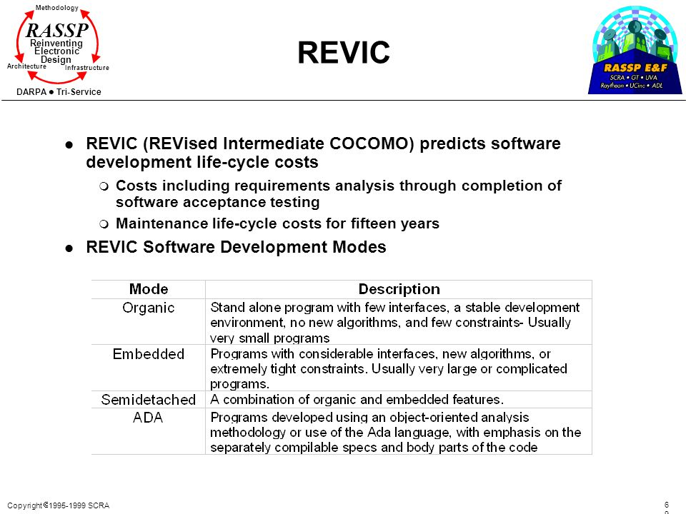 Copyright 1995-1999 SCRA 6969 Methodology Reinventing Electronic Design Architecture Infrastructure DARPA Tri-Service RASSP REVIC l REVIC (REVised Int