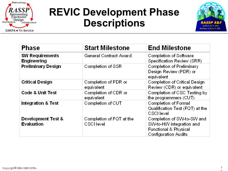 Copyright 1995-1999 SCRA 7070 Methodology Reinventing Electronic Design Architecture Infrastructure DARPA Tri-Service RASSP REVIC Development Phase De