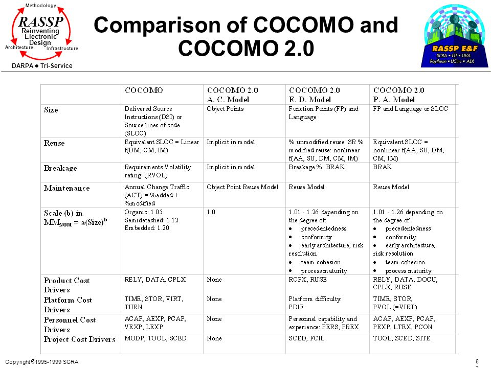Copyright 1995-1999 SCRA 8282 Methodology Reinventing Electronic Design Architecture Infrastructure DARPA Tri-Service RASSP Comparison of COCOMO and C