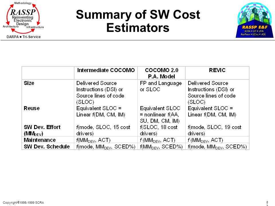 Copyright 1995-1999 SCRA 8383 Methodology Reinventing Electronic Design Architecture Infrastructure DARPA Tri-Service RASSP Summary of SW Cost Estimat