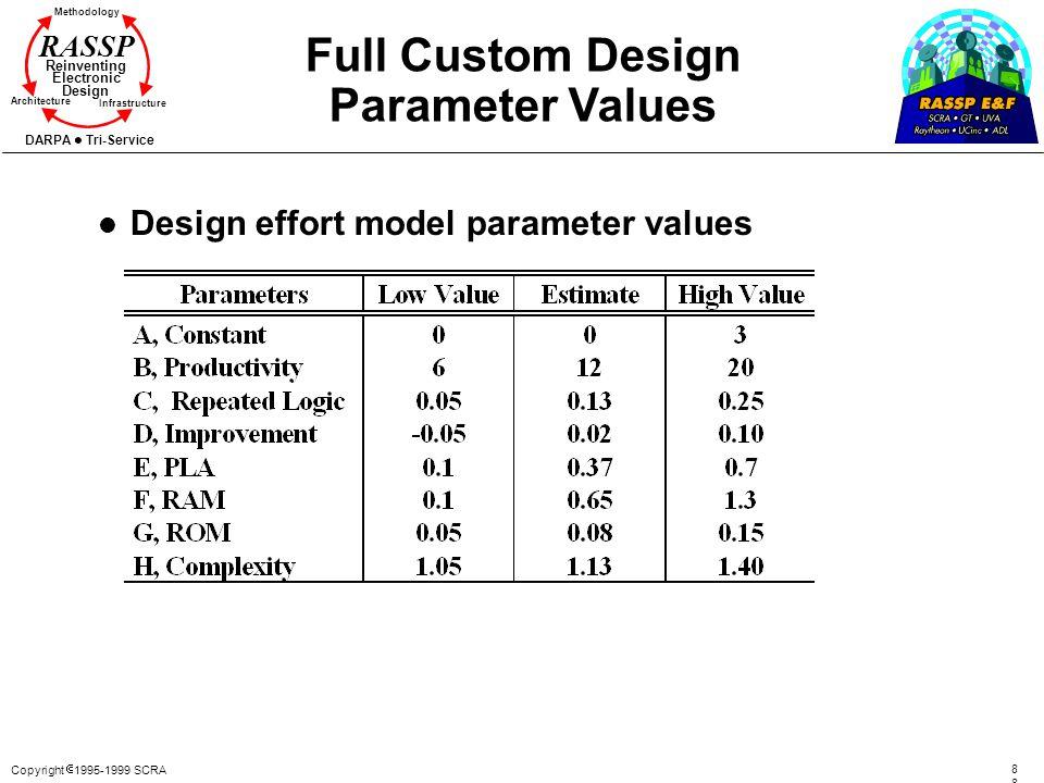 Copyright 1995-1999 SCRA8 Methodology Reinventing Electronic Design Architecture Infrastructure DARPA Tri-Service RASSP Full Custom Design Parameter V