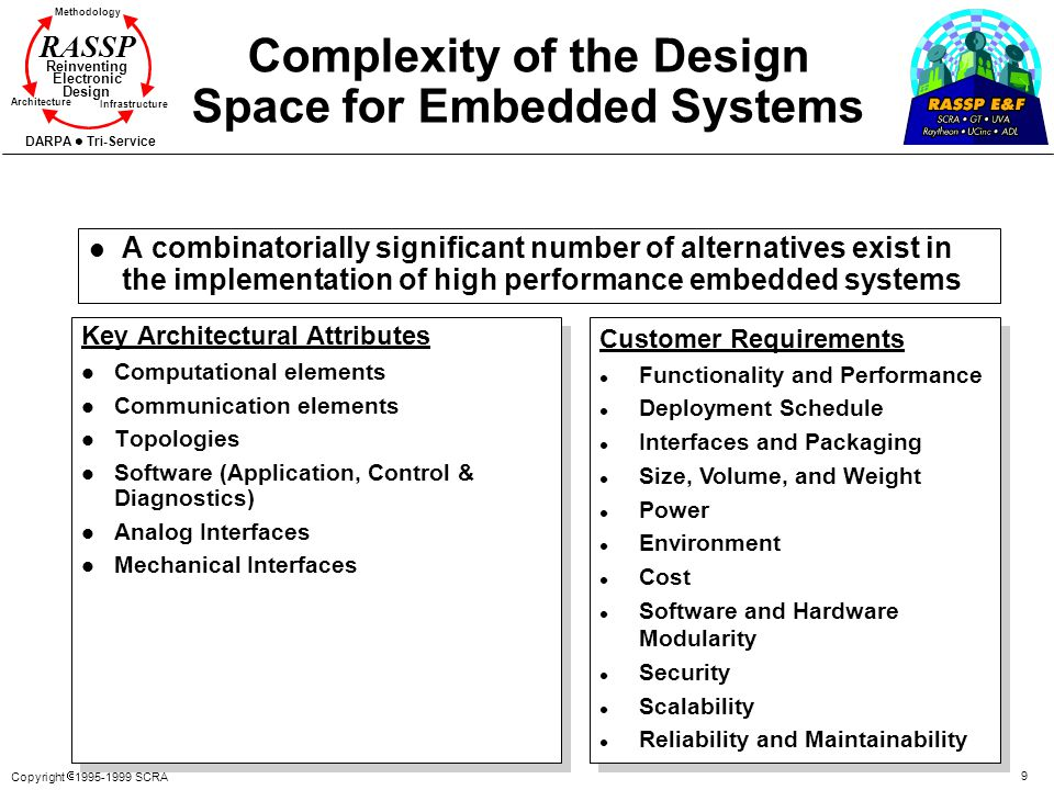 Copyright 1995-1999 SCRA 9 Methodology Reinventing Electronic Design Architecture Infrastructure DARPA Tri-Service RASSP Complexity of the Design Spac