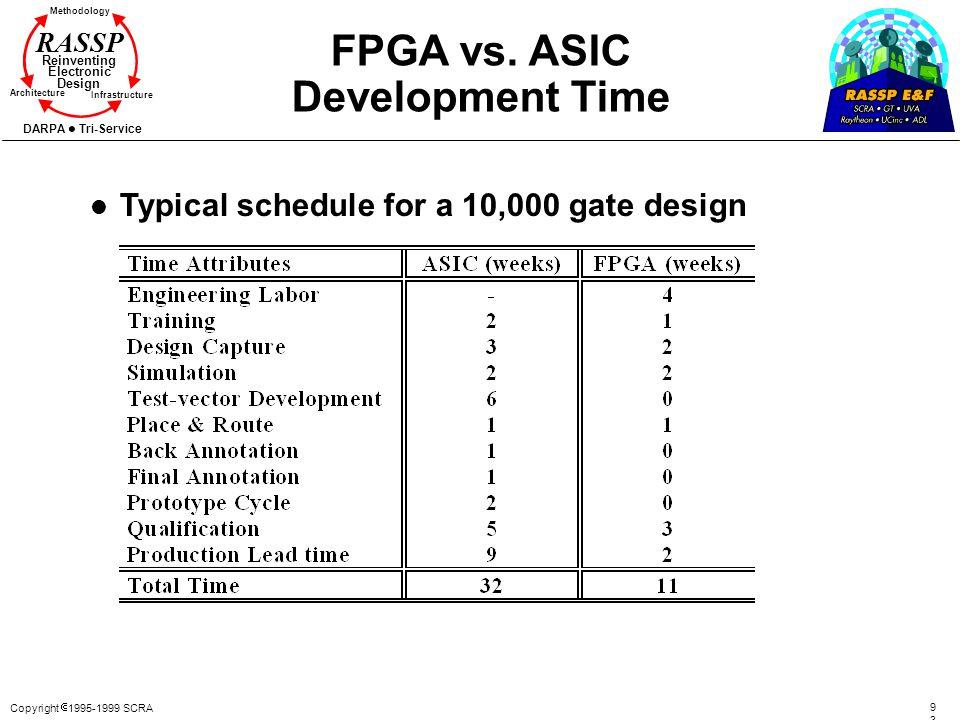 Copyright 1995-1999 SCRA 9393 Methodology Reinventing Electronic Design Architecture Infrastructure DARPA Tri-Service RASSP FPGA vs. ASIC Development