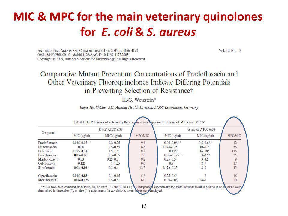 13 MIC & MPC for the main veterinary quinolones for E. coli & S. aureus