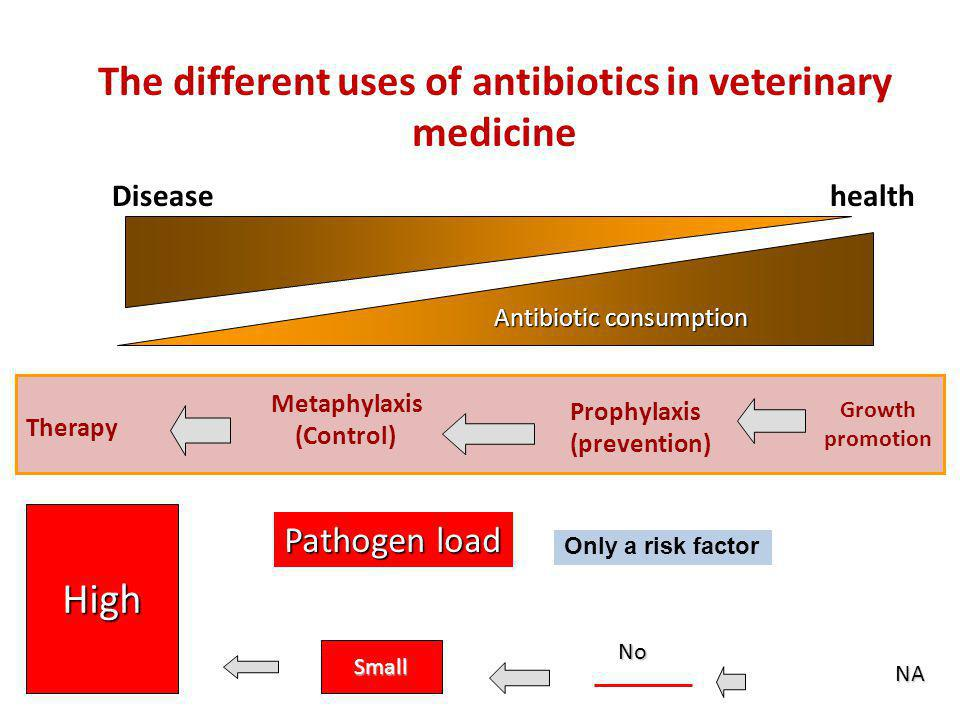 Diseasehealth Therapy Metaphylaxis (Control) Prophylaxis (prevention) Growth promotion The different uses of antibiotics in veterinary medicine High P