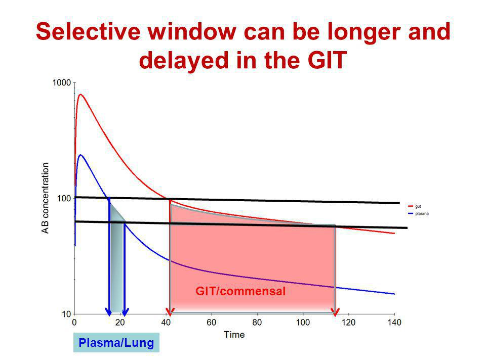 Selective window can be longer and delayed in the GIT Plasma/Lung GIT/commensal