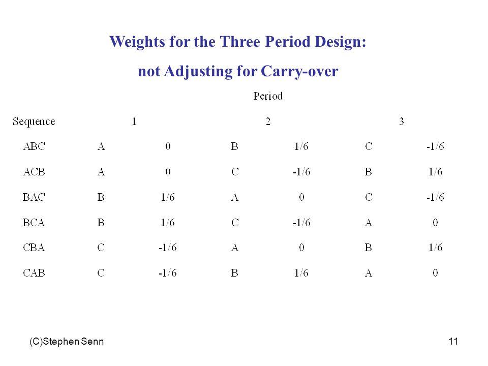 (C)Stephen Senn11 Weights for the Three Period Design: not Adjusting for Carry-over