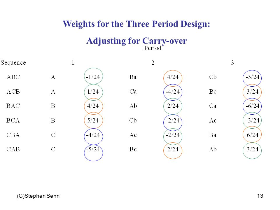 (C)Stephen Senn13 Weights for the Three Period Design: Adjusting for Carry-over