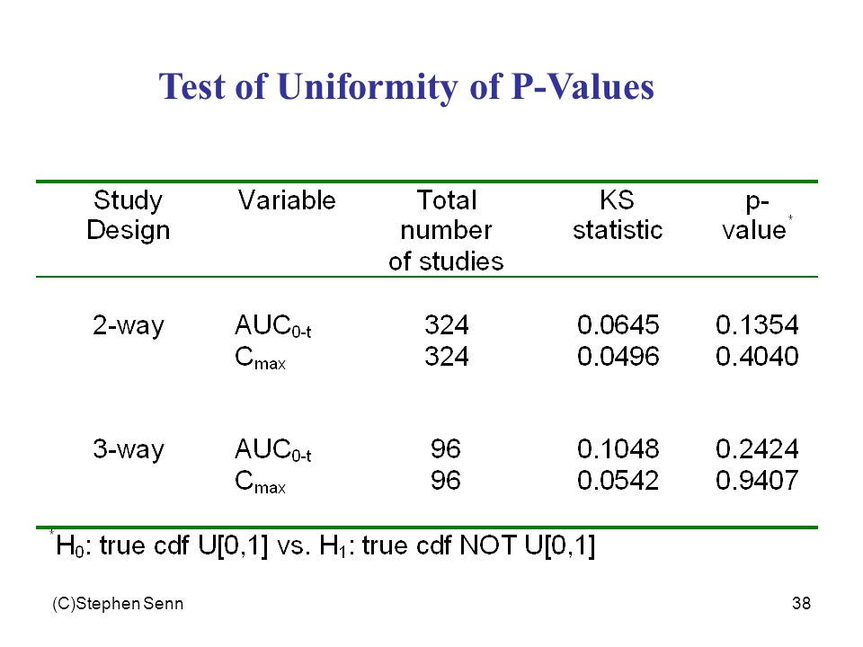 (C)Stephen Senn38 Test of Uniformity of P-Values