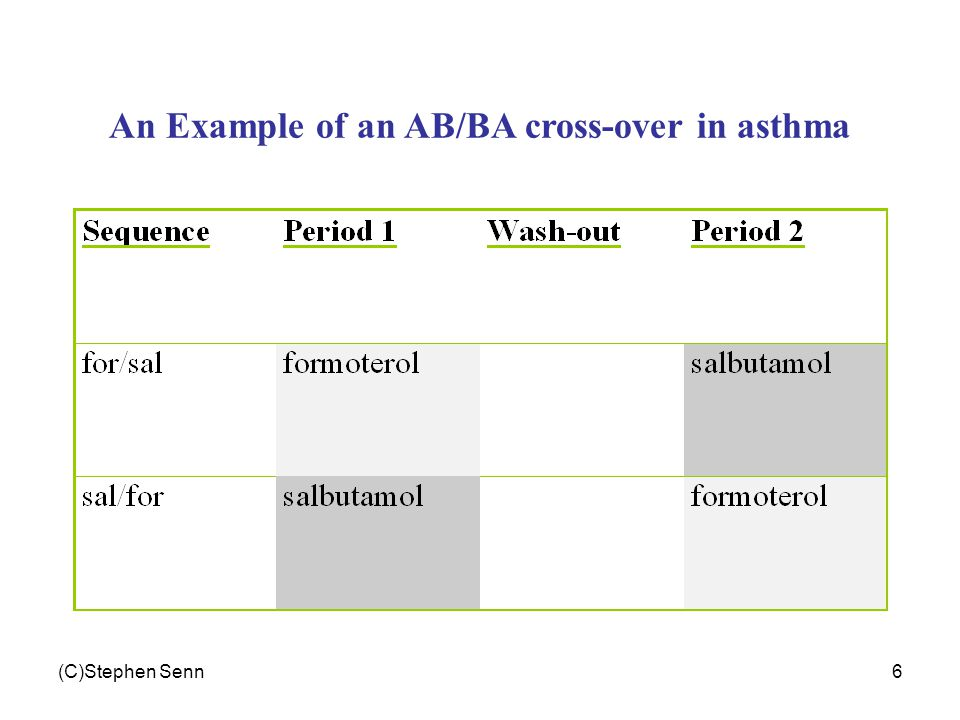 (C)Stephen Senn6 An Example of an AB/BA cross-over in asthma