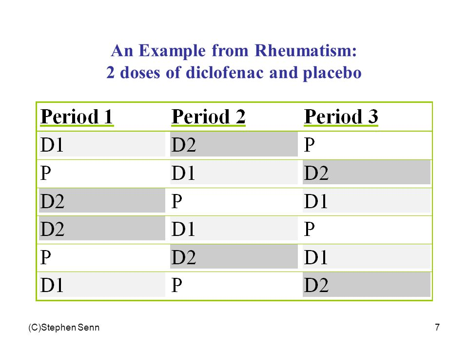 (C)Stephen Senn7 An Example from Rheumatism: 2 doses of diclofenac and placebo