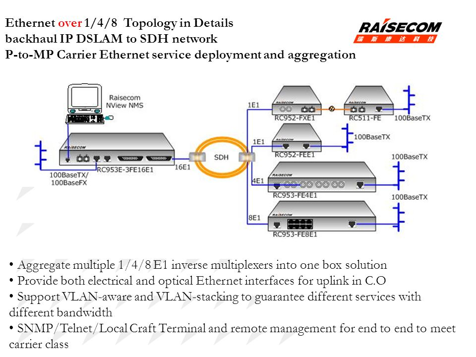 Ethernet over 1/4/8 Topology in Details backhaul IP DSLAM to SDH network P-to-MP Carrier Ethernet service deployment and aggregation Aggregate multipl