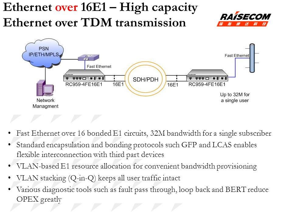 Ethernet over 16E1 – High capacity Ethernet over TDM transmission Fast Ethernet over 16 bonded E1 circuits, 32M bandwidth for a single subscriber Stan