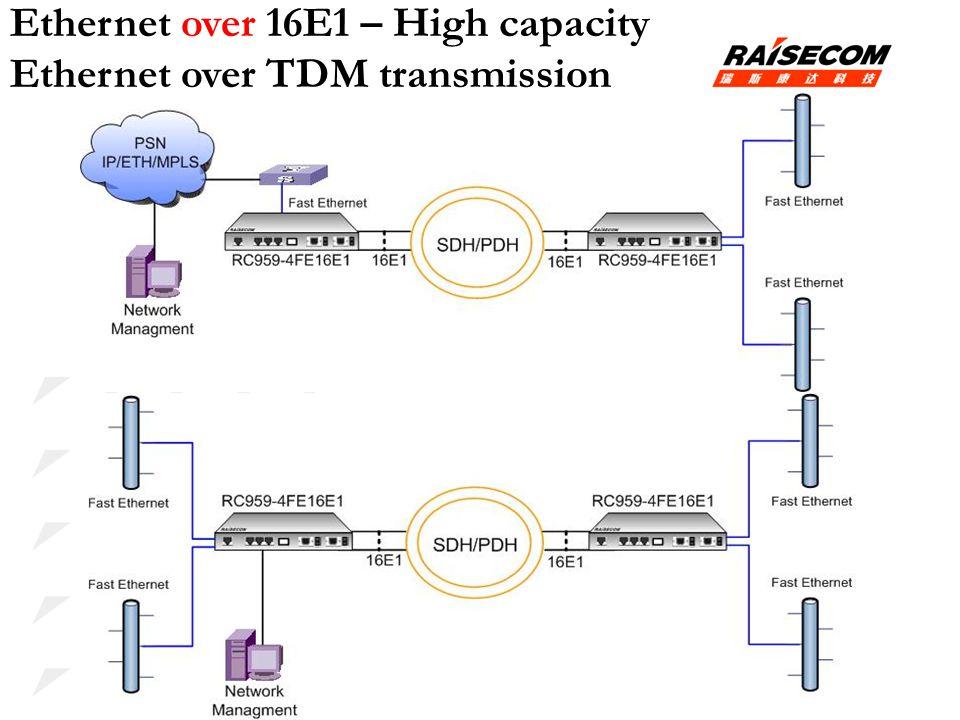 Ethernet over 16E1 – High capacity Ethernet over TDM transmission