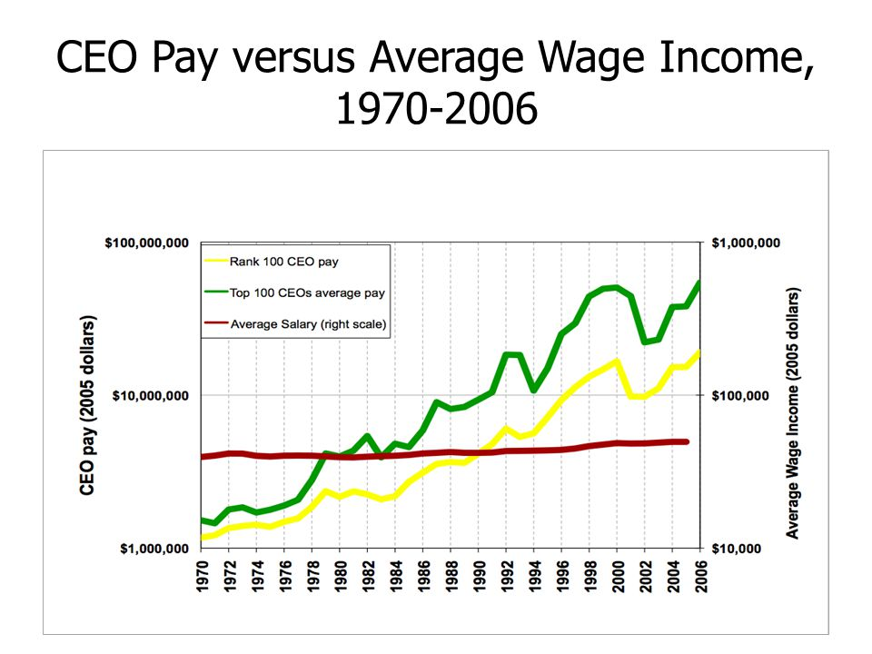 CEO Pay versus Average Wage Income, 1970-2006