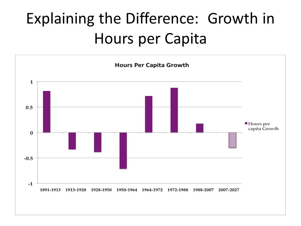 Explaining the Difference: Growth in Hours per Capita