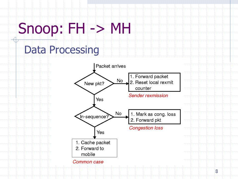 8 Snoop: FH -> MH Data Processing