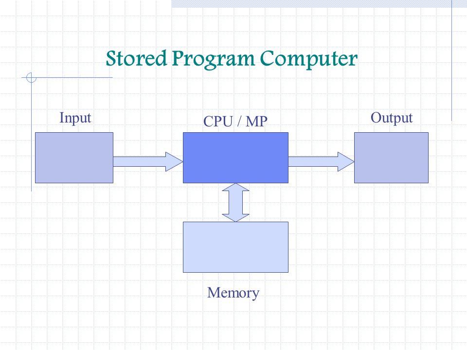 Stored Program Computer InputOutput CPU / MP Memory
