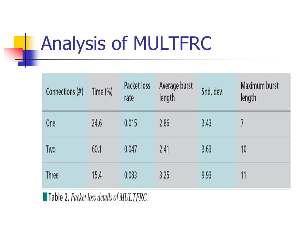 Analysis of MULTFRC