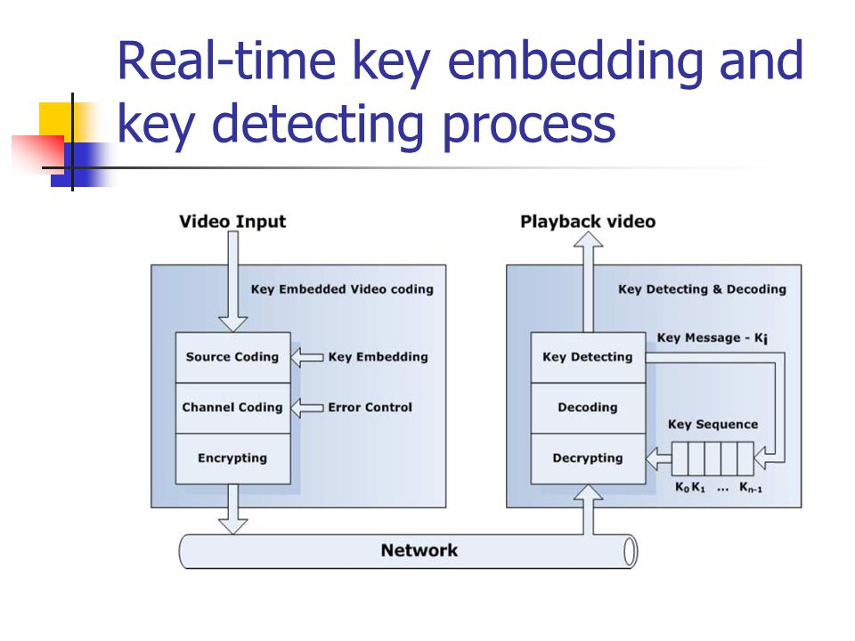 Real-time key embedding and key detecting process