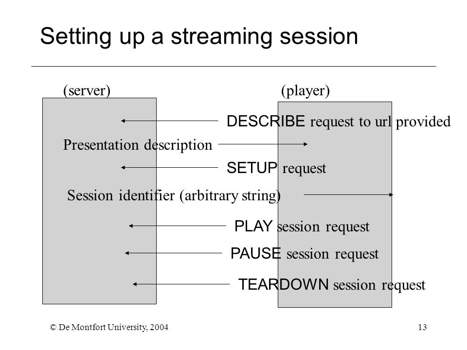 © De Montfort University, 200413 Setting up a streaming session (server)(player) DESCRIBE request to url provided Presentation description SETUP request Session identifier (arbitrary string) PLAY session request PAUSE session request TEARDOWN session request