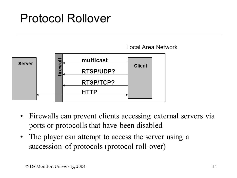 © De Montfort University, 200414 Protocol Rollover Firewalls can prevent clients accessing external servers via ports or protocolls that have been disabled The player can attempt to access the server using a succession of protocols (protocol roll-over) Client Server Local Area Network firewall multicast HTTP RTSP/TCP.