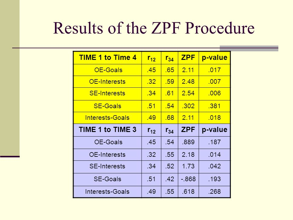 Results of the ZPF Procedure TIME 1 to Time 4r 12 r 34 ZPFp-value OE-Goals.45.652.11.017 OE-Interests.32.592.48.007 SE-Interests.34.612.54.006 SE-Goal