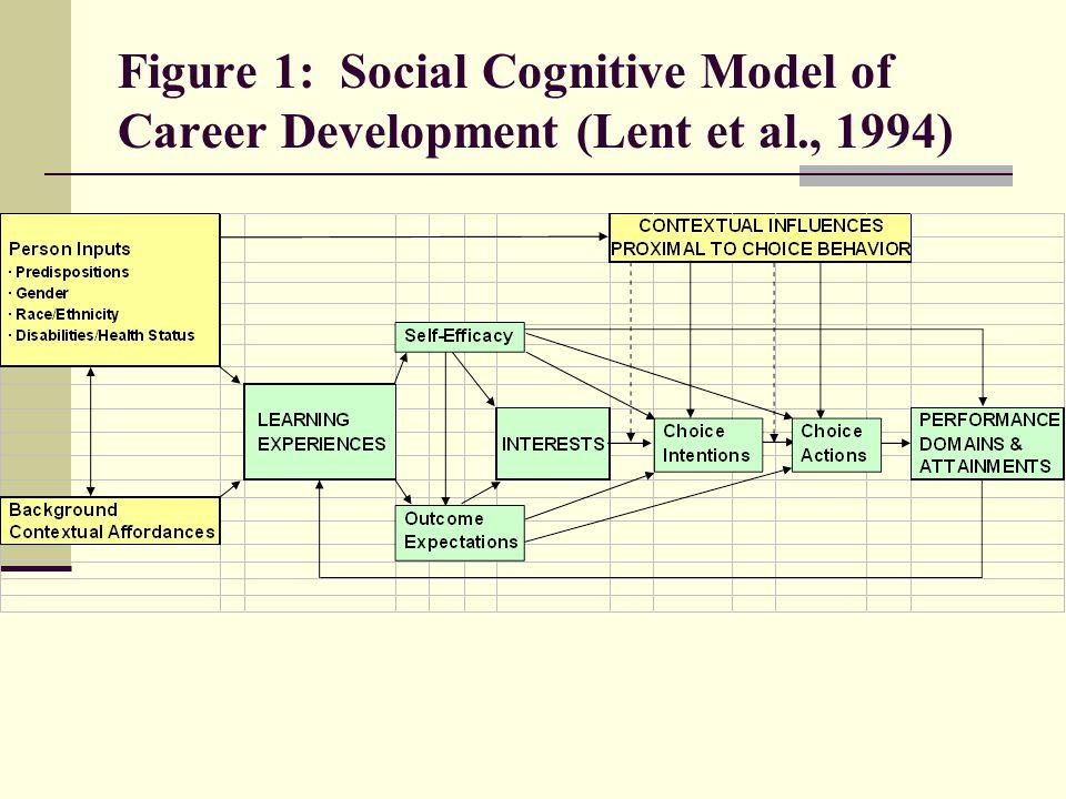 Figure 1: Social Cognitive Model of Career Development (Lent et al., 1994)