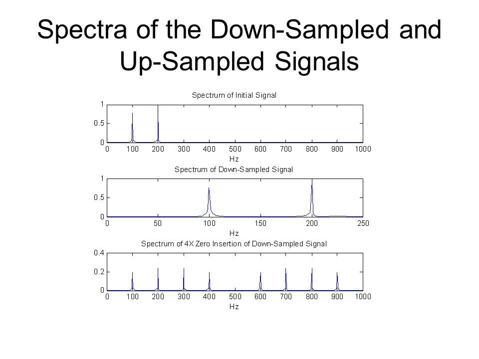 Spectra of the Down-Sampled and Up-Sampled Signals