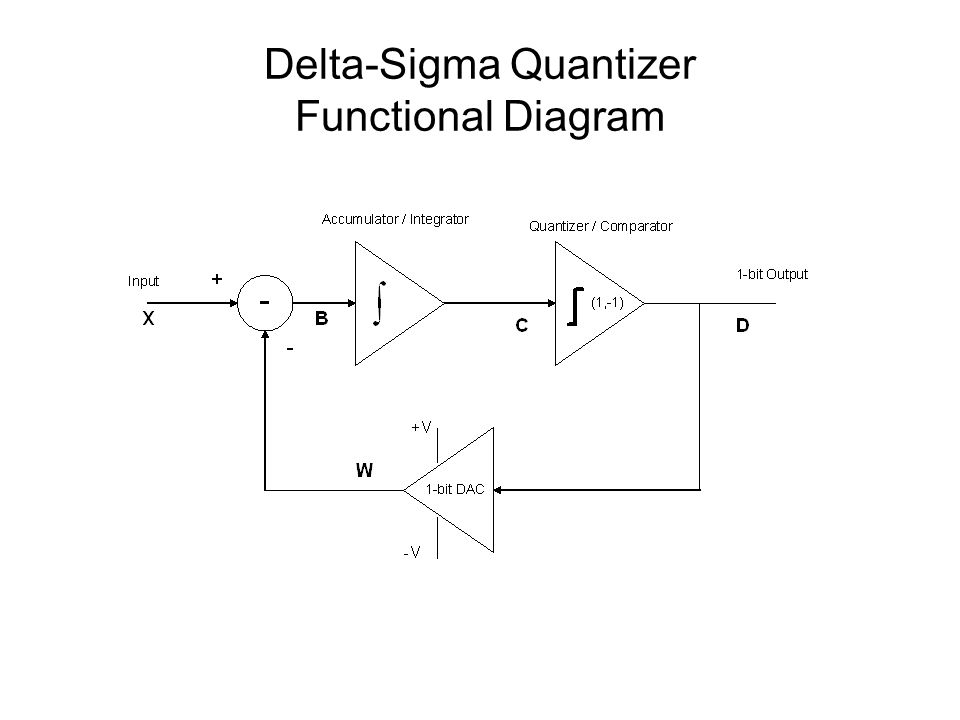 Delta-Sigma Quantizer Functional Diagram