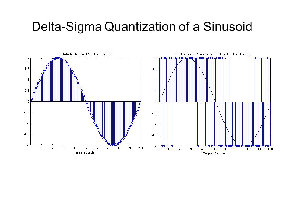 Delta-Sigma Quantization of a Sinusoid