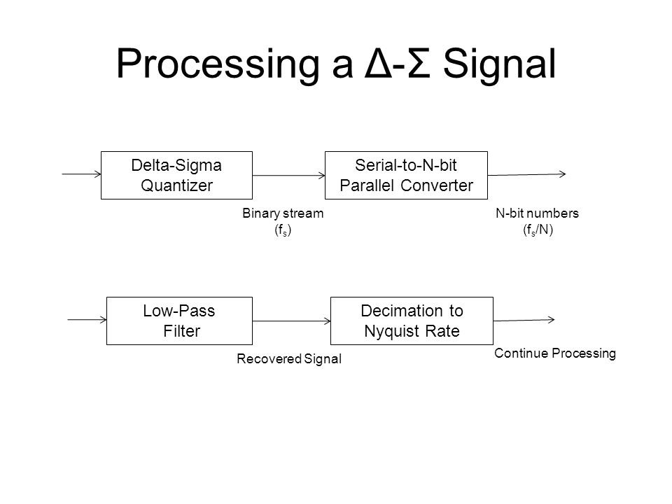 Processing a Δ-Σ Signal Delta-Sigma Quantizer Serial-to-N-bit Parallel Converter Low-Pass Filter Decimation to Nyquist Rate Binary stream (f s ) N-bit numbers (f s /N) Recovered Signal Continue Processing