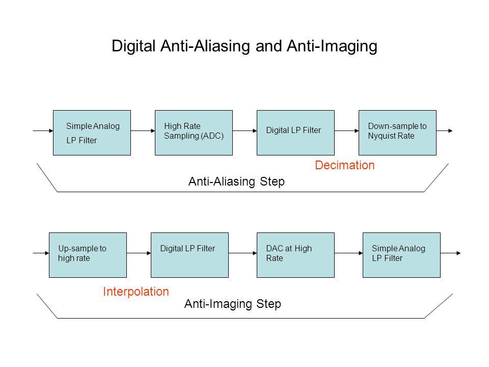 Digital Anti-Aliasing and Anti-Imaging Simple Analog LP Filter High Rate Sampling (ADC) Digital LP Filter Down-sample to Nyquist Rate Up-sample to hig