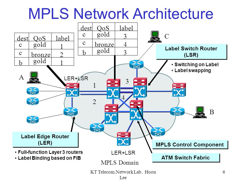 KT Telecom.Network Lab. Hoon Lee 6 MPLS Network Architecture Label Edge Router (LER) MPLS Control Component Label Switch Router (LSR) ATM Switch Fabri