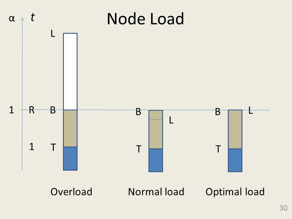 Node Load 30 L B T 1 α L B T L B T OverloadNormal loadOptimal load 1 R t