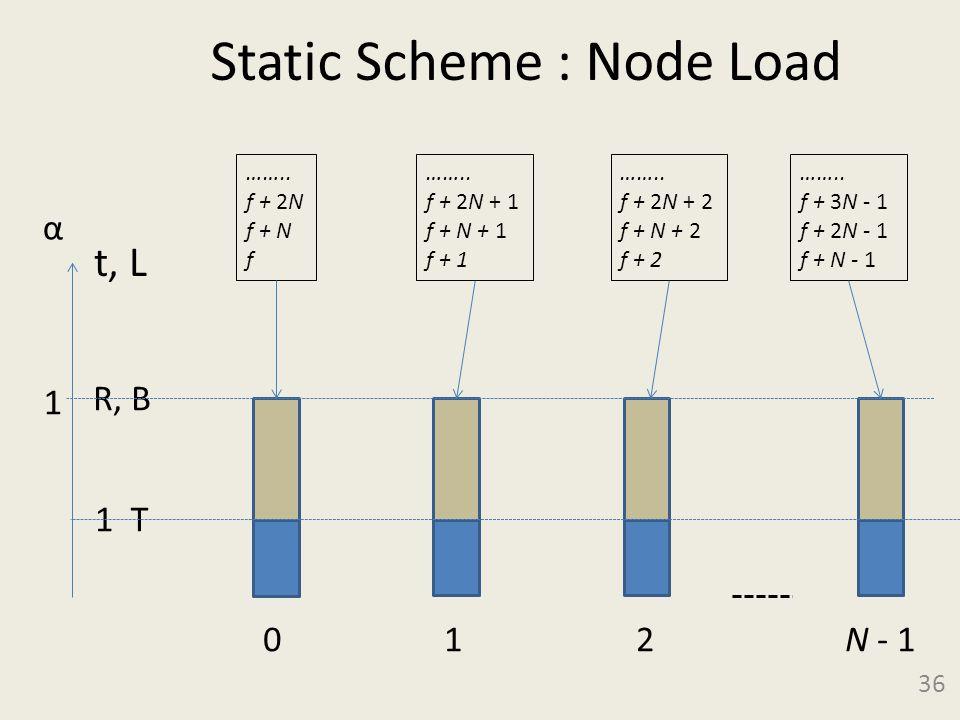 Static Scheme : Node Load 36 T 1 α 0 1 2 N - 1 1 R, B t, L ……..